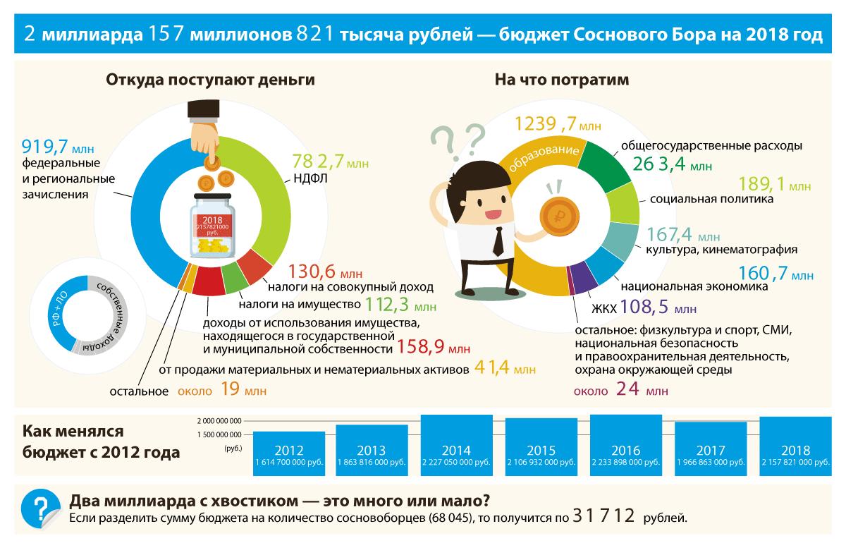 Бюджет Соснового Бора на 2018 год. Инфографика: Юрий Шестернин