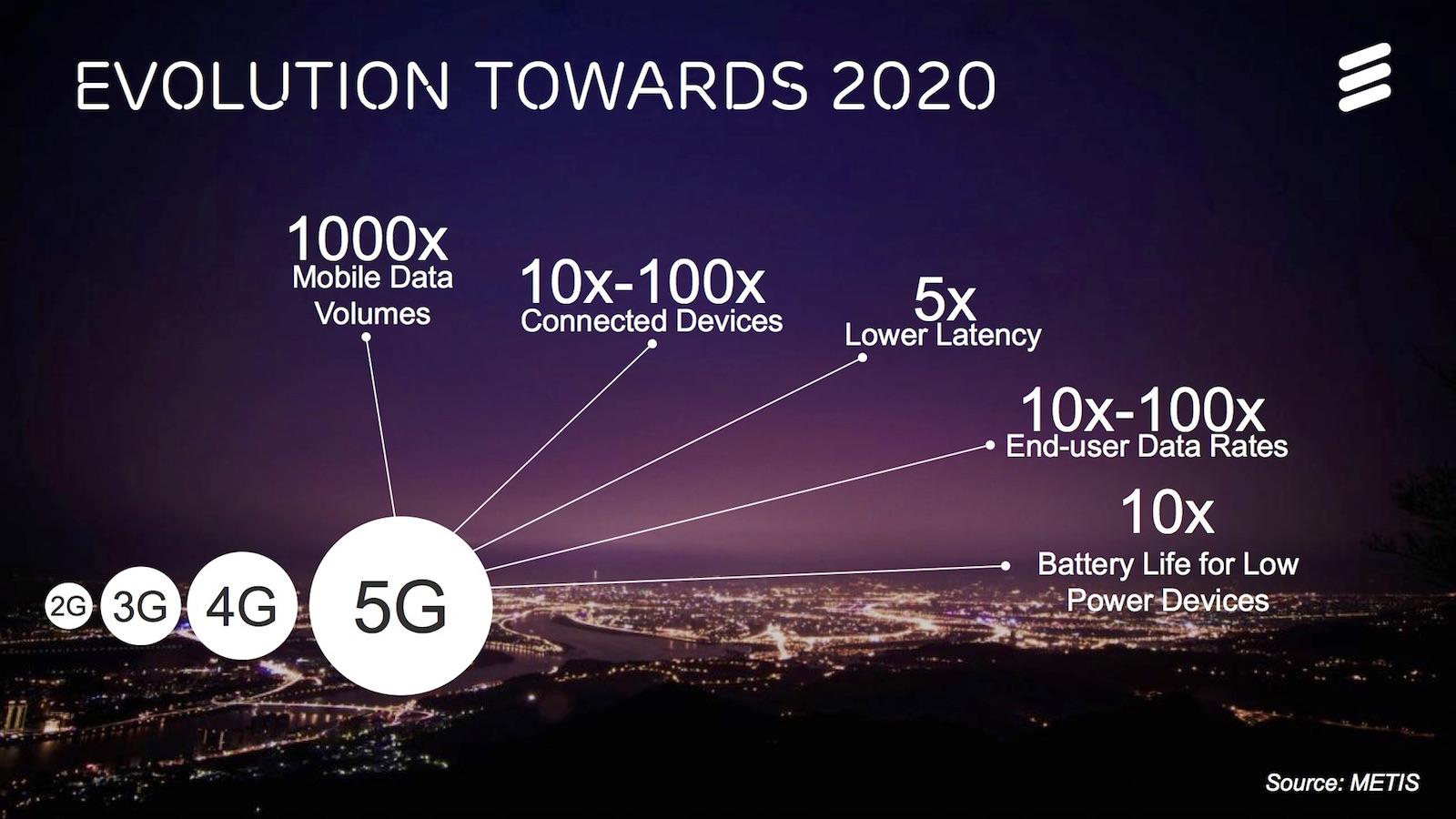 Картинки по запросу 5g mobile technologies