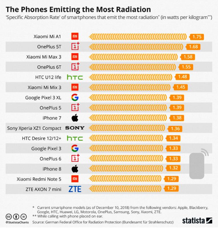 Названы смартфоны с опасным уровнем излучения
